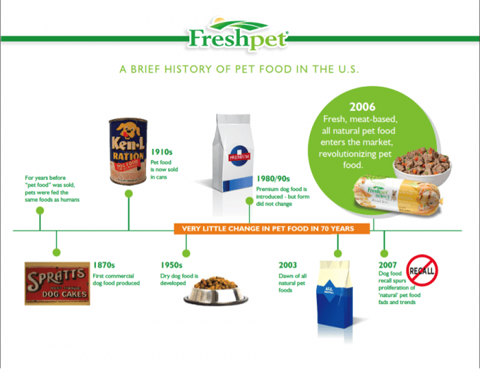 History-of-Pet-Food1-680x523