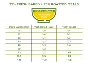 25% Fresh Baked + 75% Roasted Meals