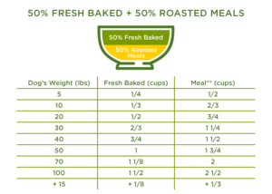 50% Fresh Baked + 50% Roasted Meals