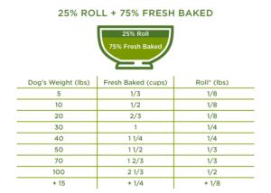 25% Roll + 75% Fresh Baked