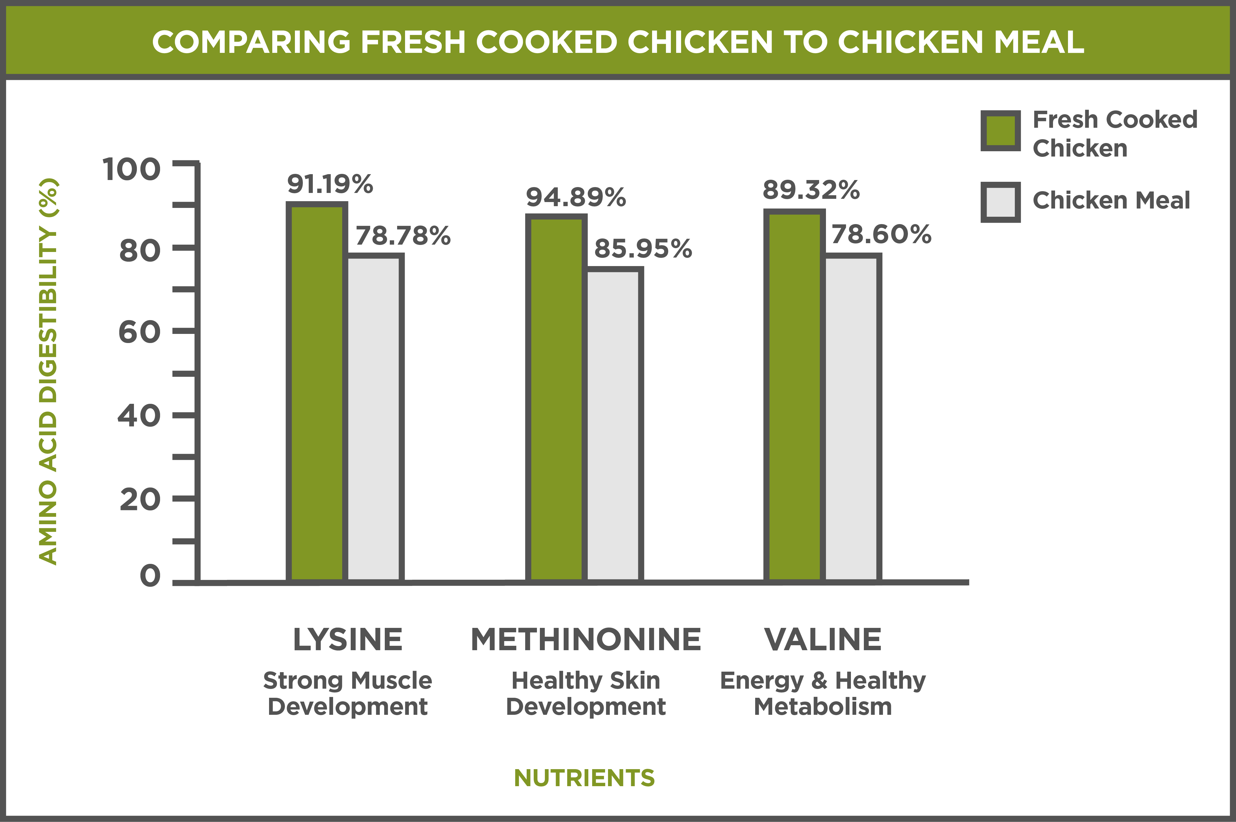 chickenmealchart